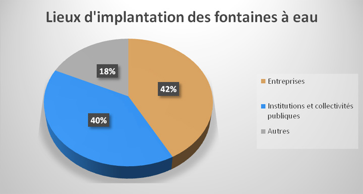 implantation fontaine a eau